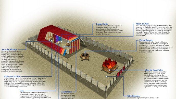 El Tabernáculo y sus componentes